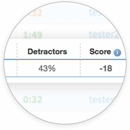 Easily track time on task and Net Promoter Score (NPS).