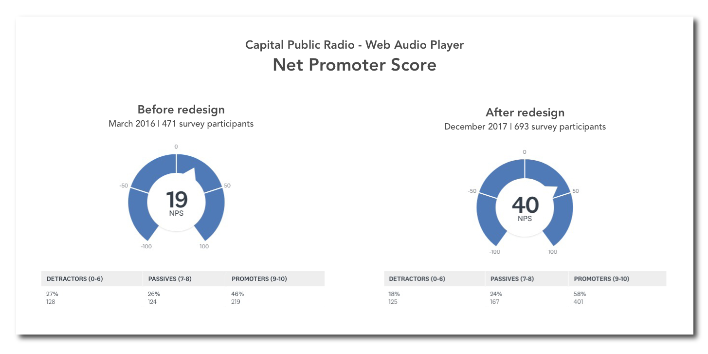 improve net promoter score - capital public radio