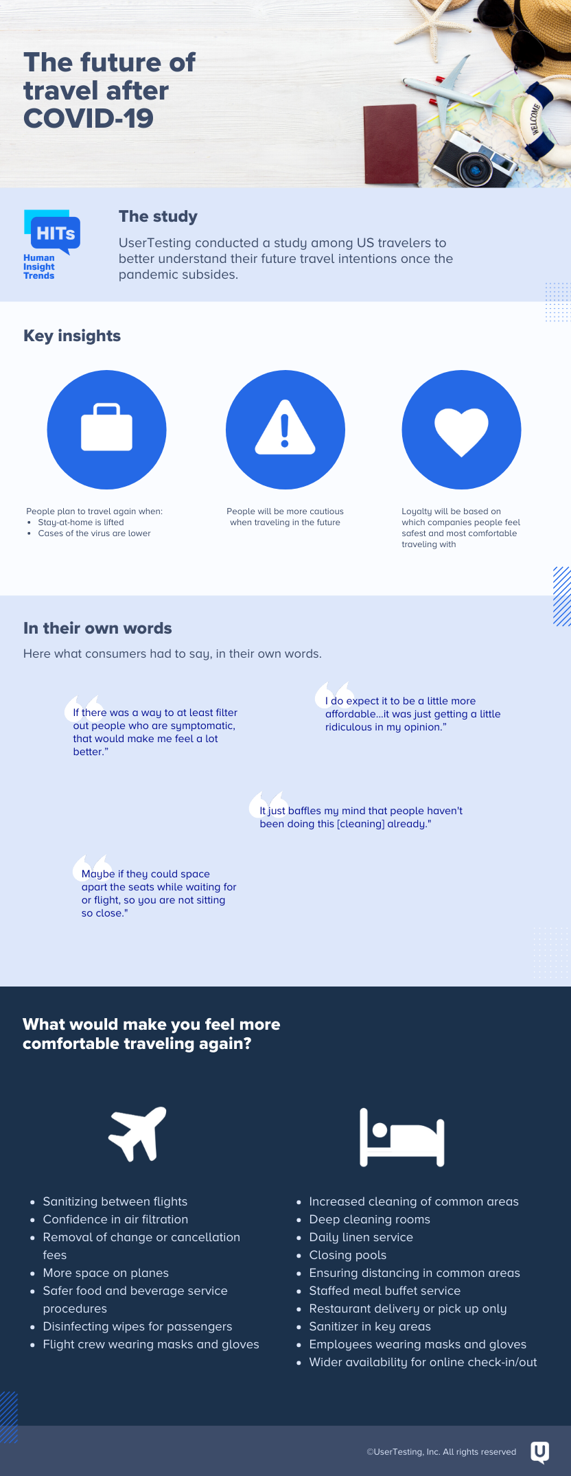 UserTesting HITs travel infographic