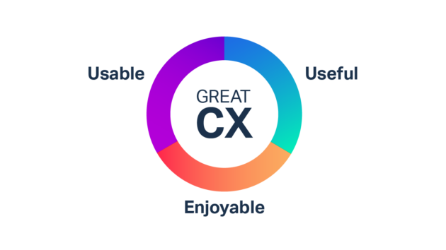 The definition of customer experience (CX)