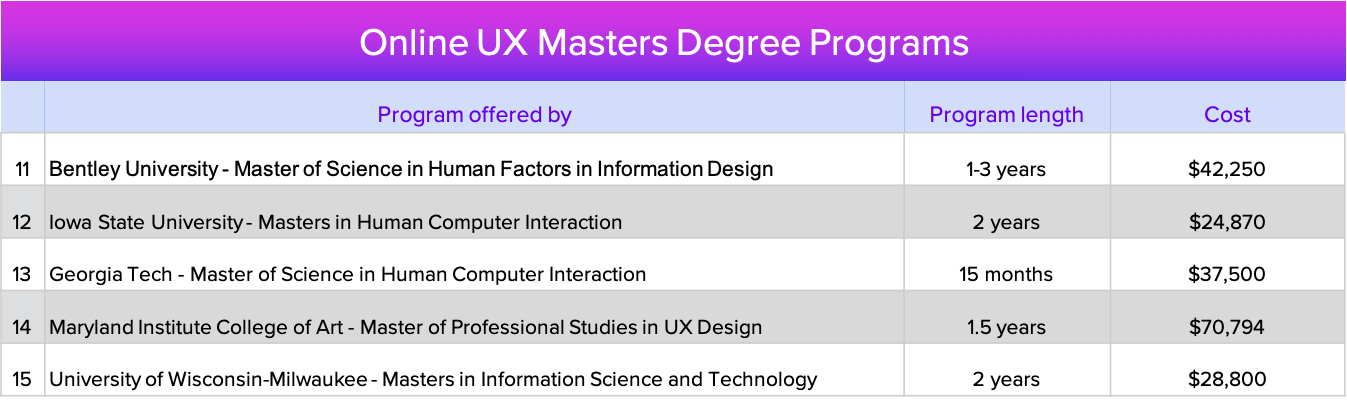 online UX masters degree programs
