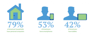 smartphones are used on the go