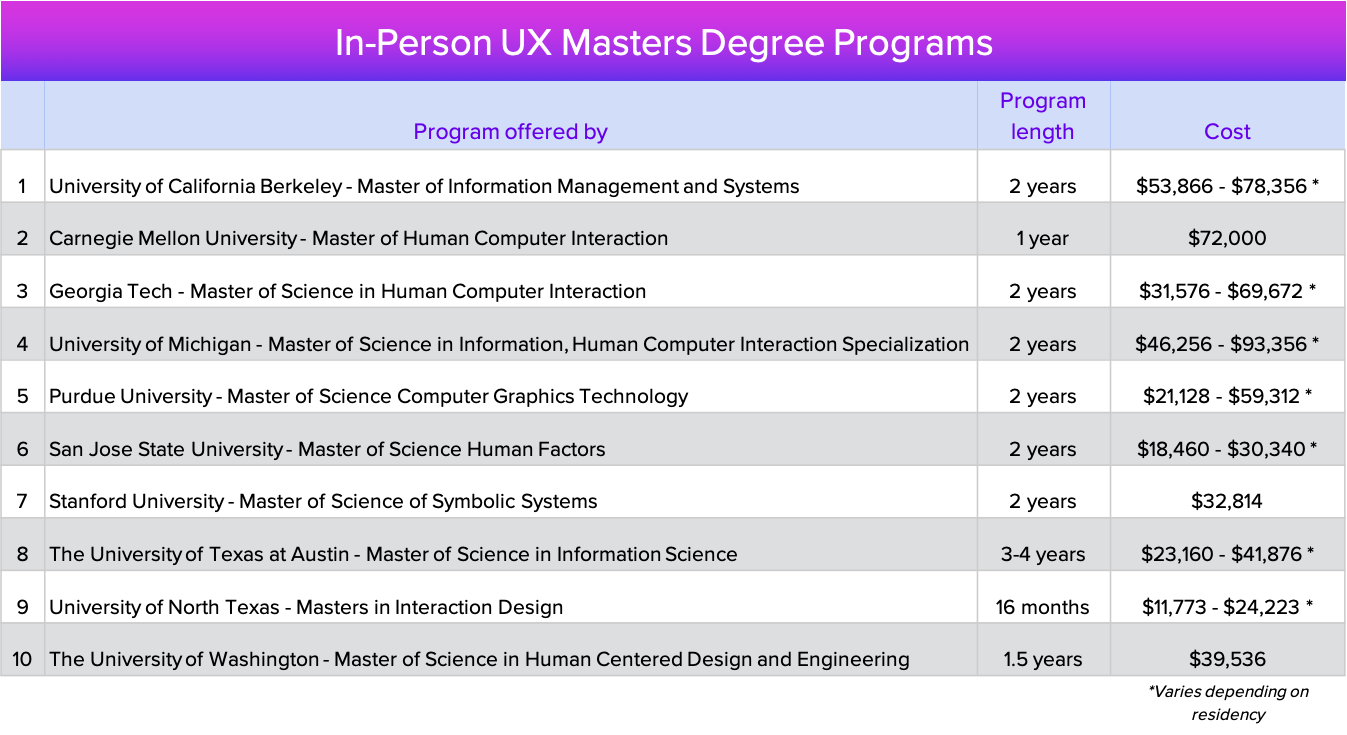 UX masters degree programs