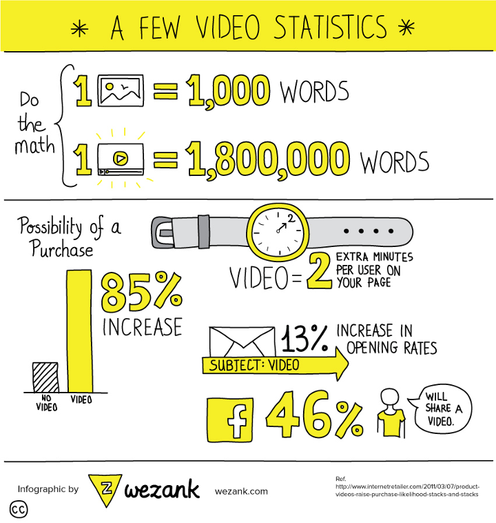 Wezank video infographic