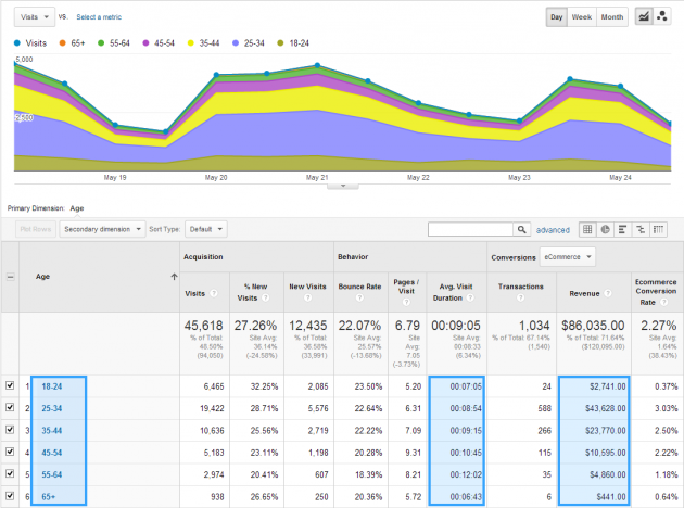 Demographics chart from Google Analytics