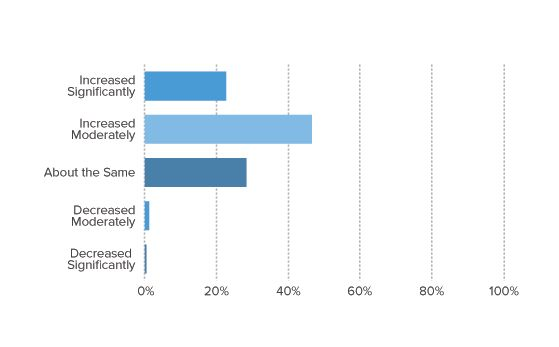 Very few respondents indicated there would be a decrease in their frequency of testing.