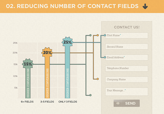 Reducing the number of contact fields