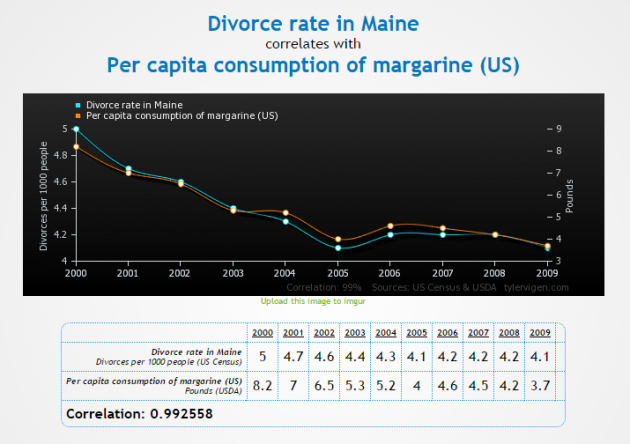 Chart of margarine consumption and divorce rate