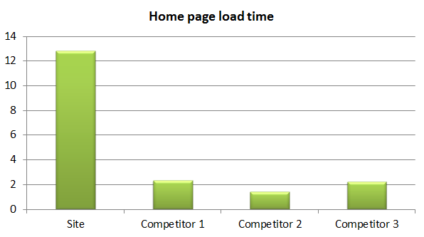 Chart: load time vs. three competitors