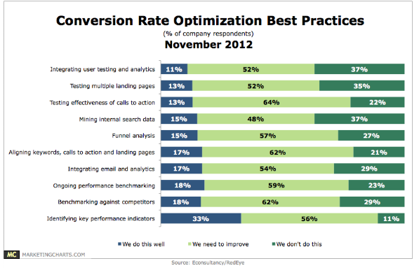 Chart comparing CRO tactics that companies believe they do well
