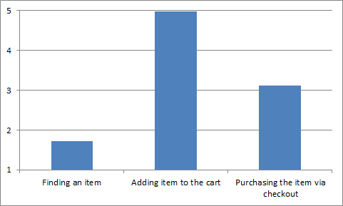 Rating scale chart: Finding an item (1.7), Adding item to the cart (5), and Purchasing the item via checkout (3.1)