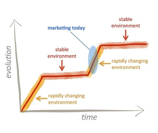 Marketing today is in an evolving, rapidly changing environment.