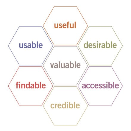 User experience - Peter Morville's UX Honeycomb
