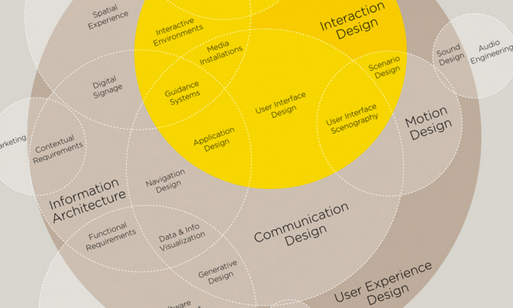 anatomy-ux-design-infographic