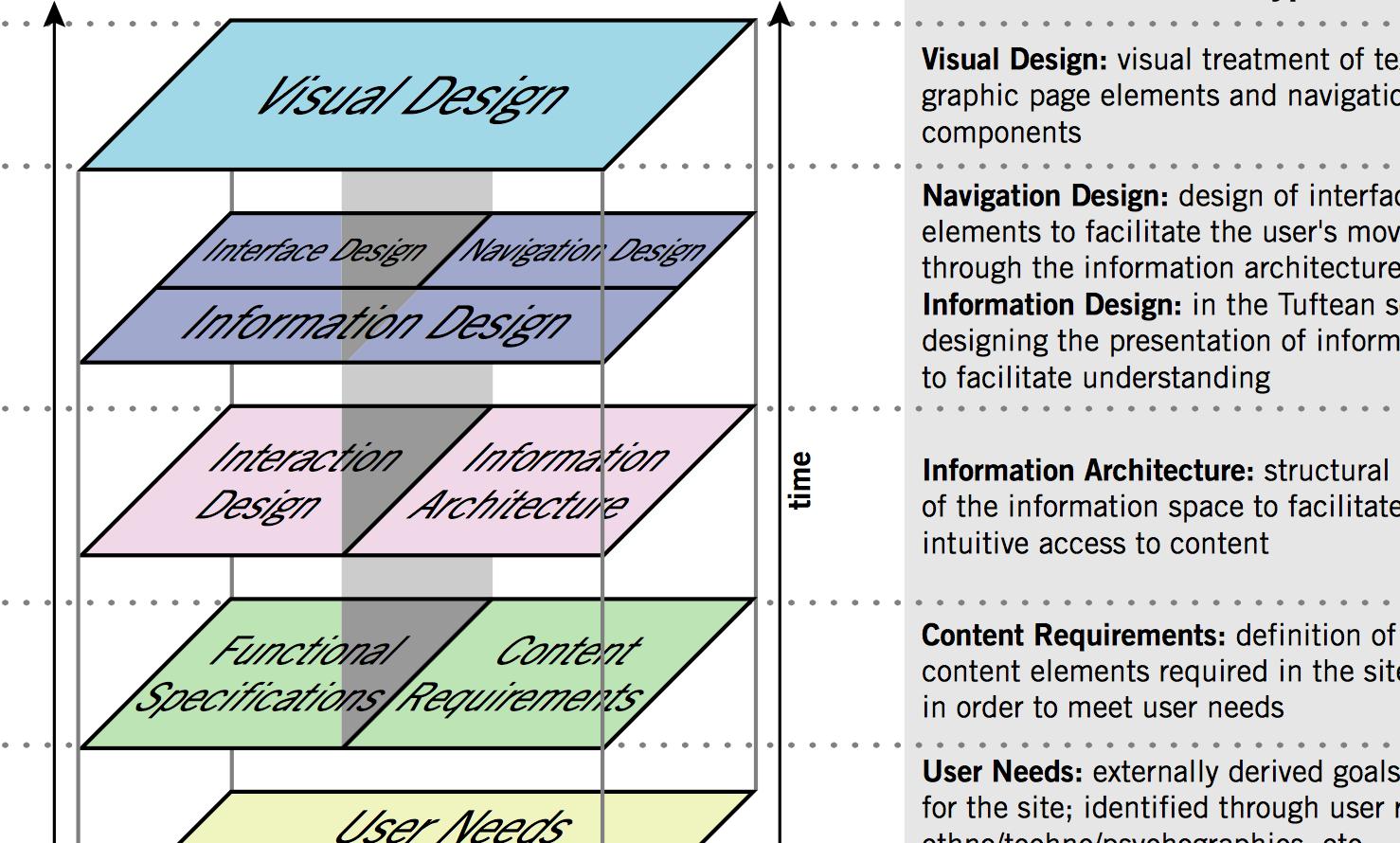 The 7 Best Ux Infographics Usertesting Blog