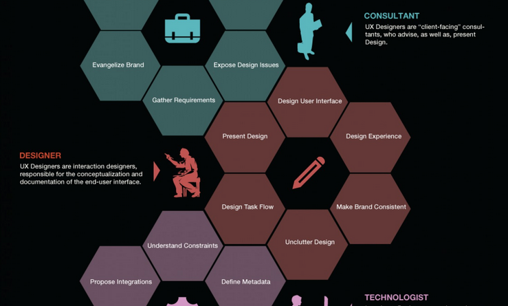 facets-ux-design-infographic