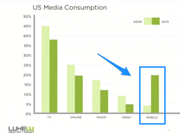 us-media-consumption-lukew