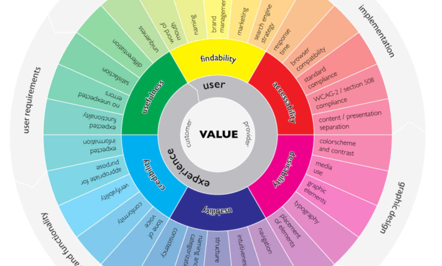 user-experience-wheel-infographic