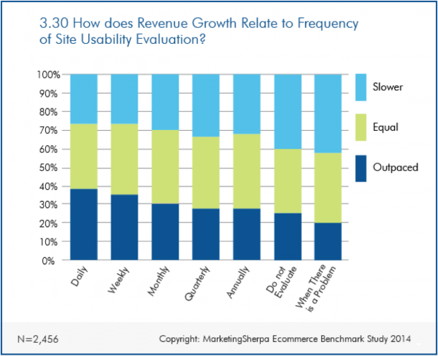 Chart: Frequency of usability evaluations and revenue growth