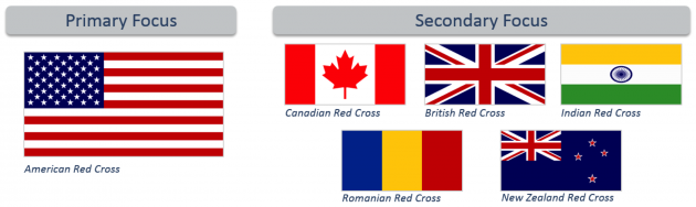 Primary: American Red Cross. Secondary: Canadian, British, Indian, Romanian, and New Zealand Red Cross