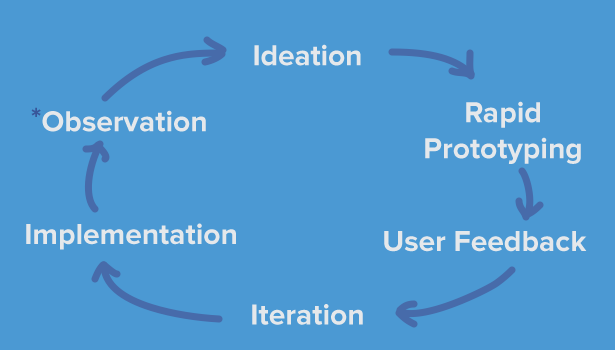 user-centered-design-process-ideo