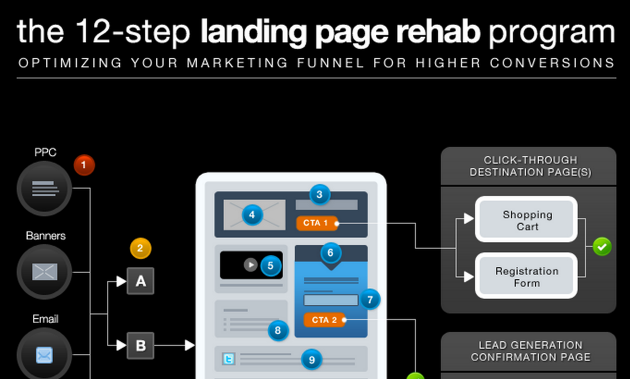 infographic-12-step-landing-page-rehab-program