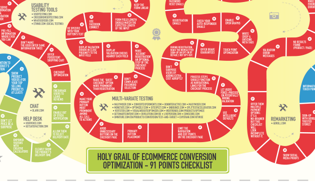 infographic-holy-grail-ecommerce-conversion-optimization