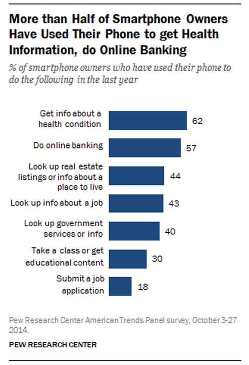 5 facts about online dating pew research
