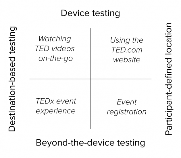 Watching TED videos on-the-go, Using the TED.com website, TEDx event experience, Event registration