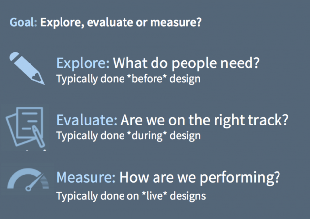 Explore (What do people need?), Evaluate (Are we on the right track?), Measure (How are we performing?)