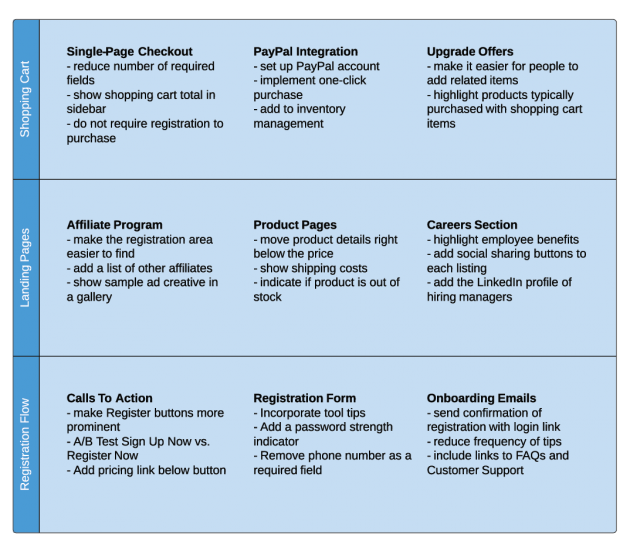 Chart of proposed improvements to shopping cart, landing pages, and registration flow