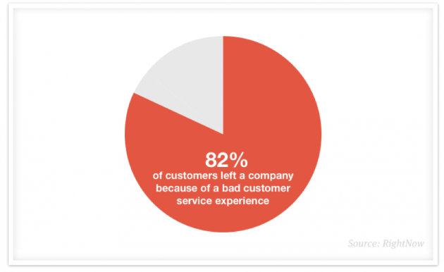 82% of customers left a company because of a bad customer service experience