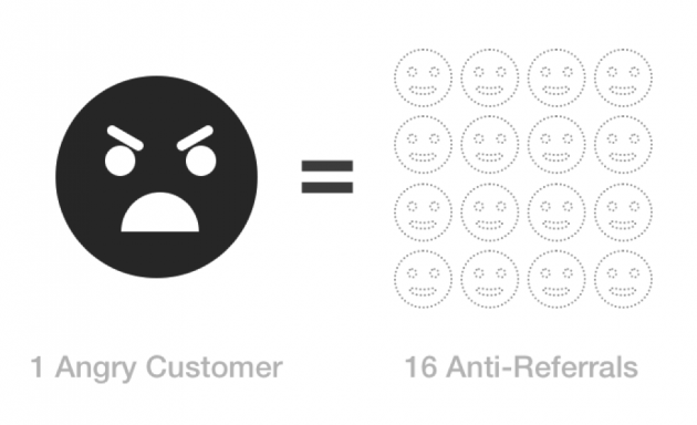 1 angry customer = 16 anti-referrals