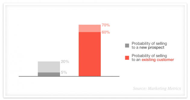 Graph showing that there's a higher probability of selling to an existing customer than a new prospect