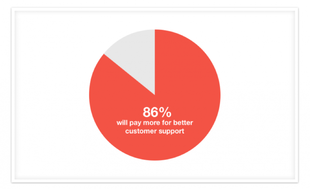 86% will pay more for better customer support