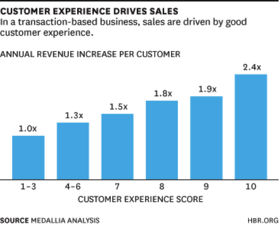 Graph from HBR.org showing that in a transaction-based business, sales are driven by good customer experience