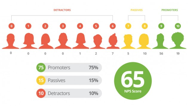 Customer Experience Metrics, NPS Source: ReviewTrackers
