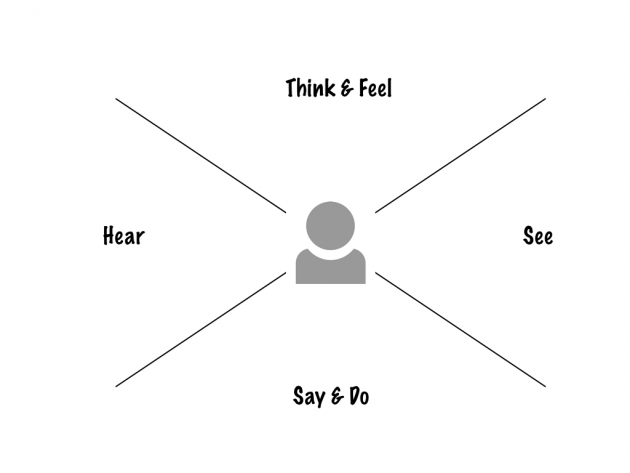 Image of a person in the center of four quadrants: Think & Feel, Hear, See, Say & Do