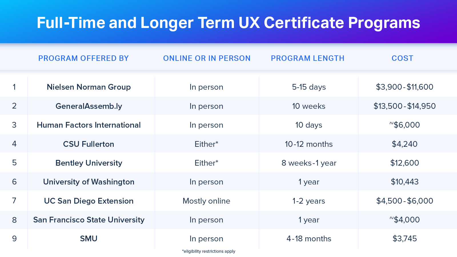 The Top Ux Certification Programs For Design Professionals Usertesting Blog