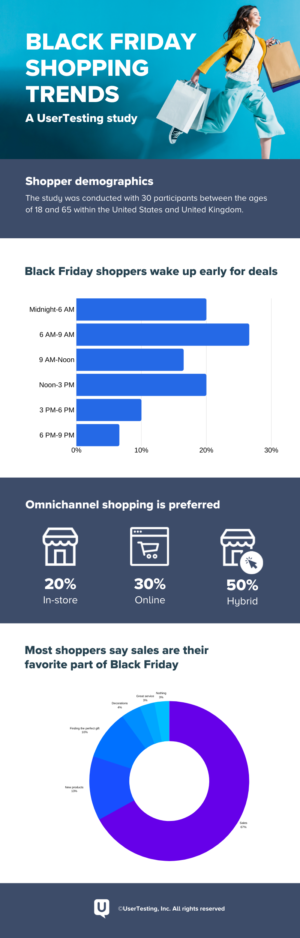 Customer Empathy The Key To Black Friday Shopping Bliss Usertesting Blog